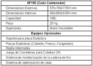 Características Contenedores AF150